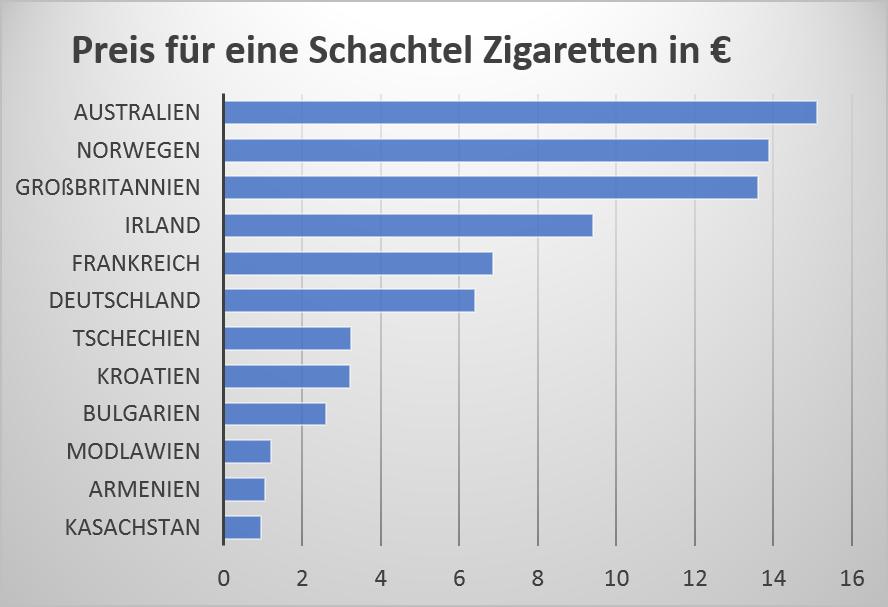 Was kosten zigaretten in australien